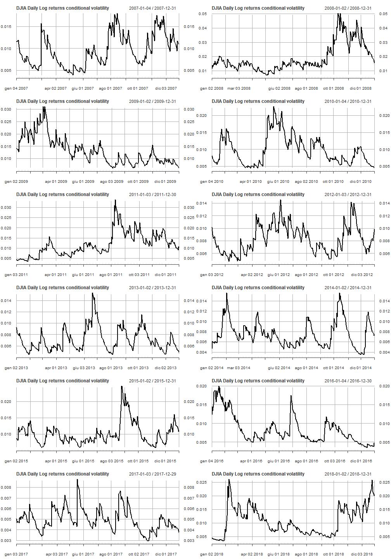 Dow Jones Stock Market Index (3/4): Log Returns GARCH Model