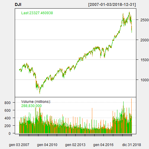 Dow Jones Stock Market Index (1/4): Log Returns Exploratory