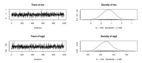 Bayesian Statistics: Analysis of Health Data