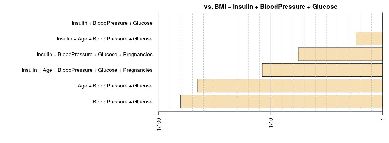 Bayesian Statistics: Analysis of Health Data | DataScience+