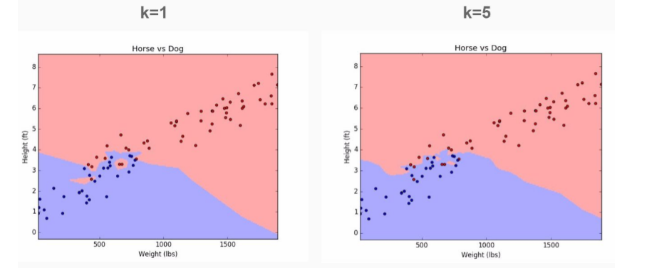 K-Nearest Neighbors (KNN) with Python | DataScience+