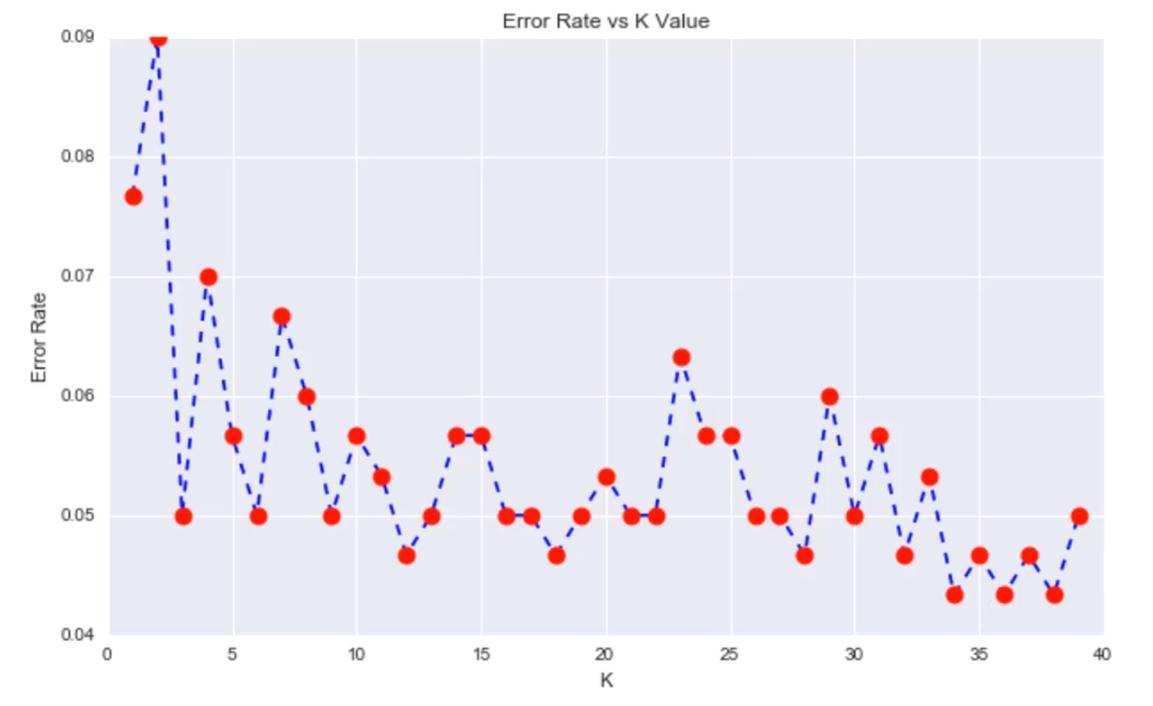K-Nearest Neighbors (KNN) with Python | DataScience+