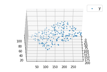 Multiple Linear Regression in Python | DataScience+