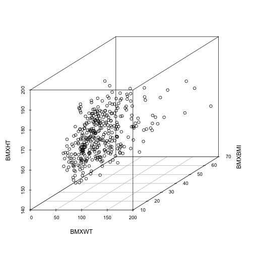How to make 3D scatter plots with R: scatterplot3d package