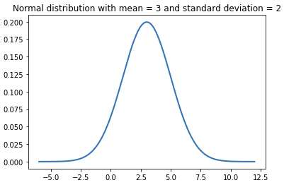 Monte Carlo Simulation and Statistical Probability