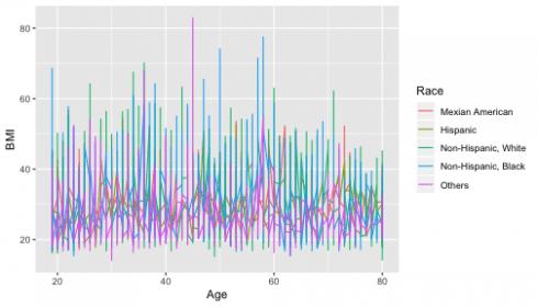 Visualizing Data – DataScience+