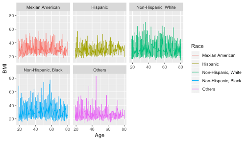 Using heatmap to simplify the data visualization in R | DataScience+