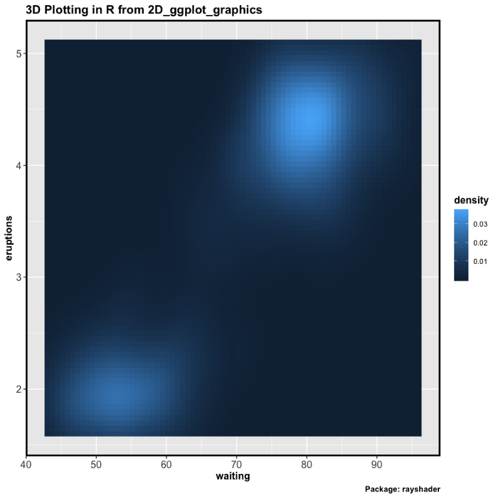How to make 3D Plots in R (from 2D Plots of ggplot2)