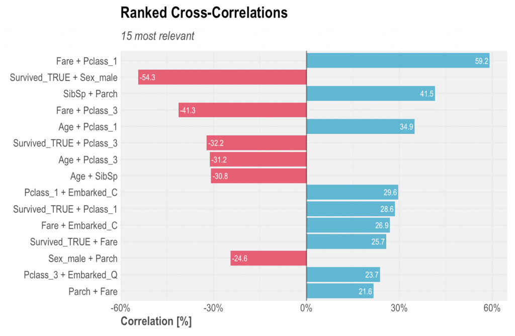Find Insights with Ranked Cross-Correlations