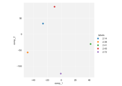 Programming – DataScience+