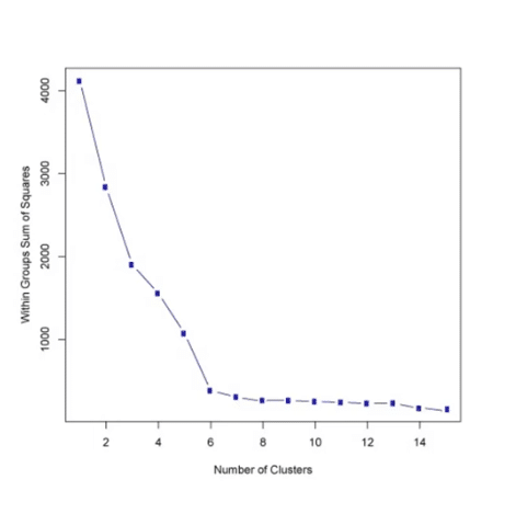 K Means Clustering with Python   DataScience+